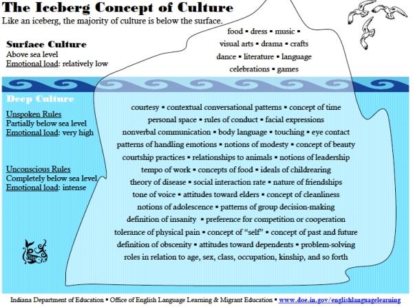 icebergculture